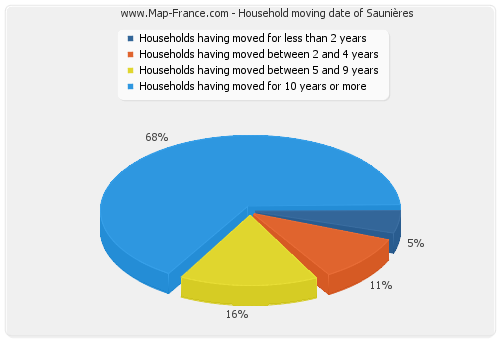 Household moving date of Saunières