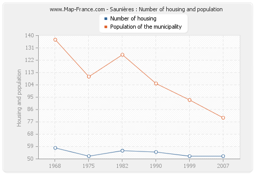 Saunières : Number of housing and population