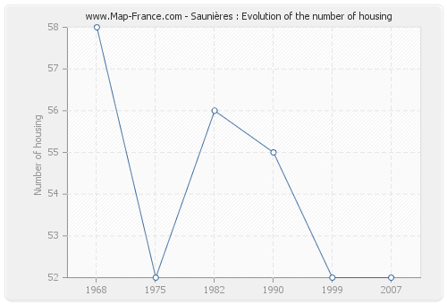 Saunières : Evolution of the number of housing