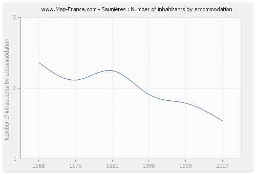 Saunières : Number of inhabitants by accommodation