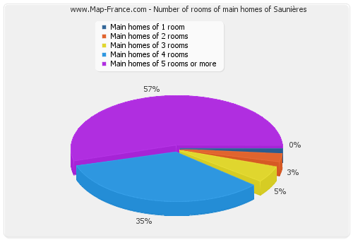 Number of rooms of main homes of Saunières