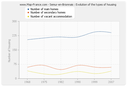 Semur-en-Brionnais : Evolution of the types of housing