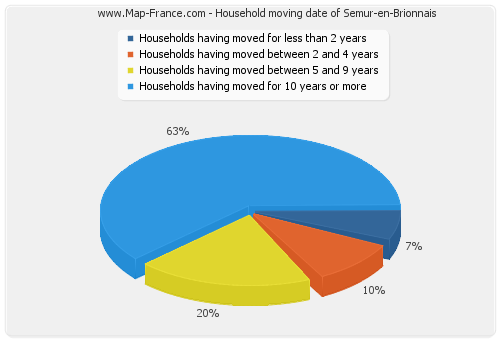 Household moving date of Semur-en-Brionnais
