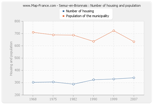 Semur-en-Brionnais : Number of housing and population
