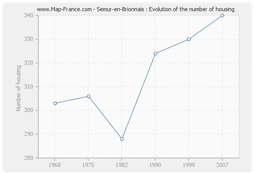 Semur-en-Brionnais : Evolution of the number of housing