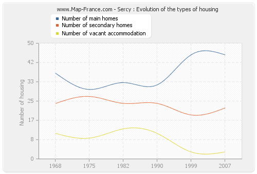 Sercy : Evolution of the types of housing