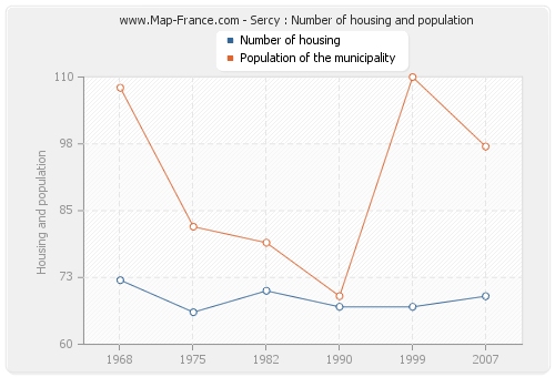 Sercy : Number of housing and population