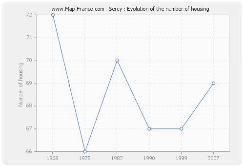 Sercy : Evolution of the number of housing