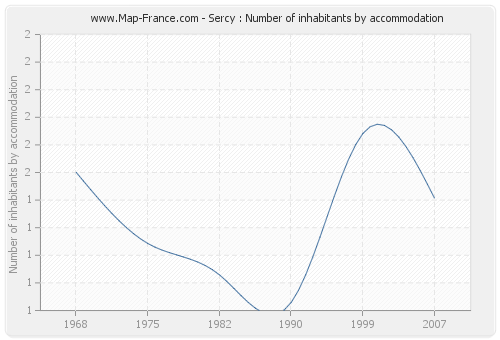 Sercy : Number of inhabitants by accommodation