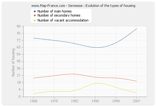 Sermesse : Evolution of the types of housing