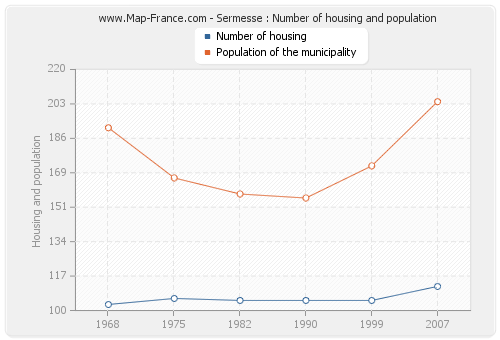 Sermesse : Number of housing and population