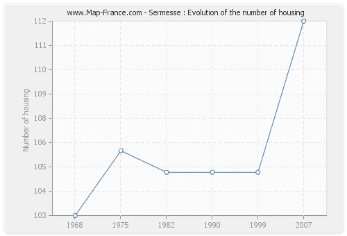 Sermesse : Evolution of the number of housing