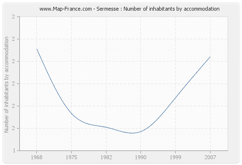 Sermesse : Number of inhabitants by accommodation