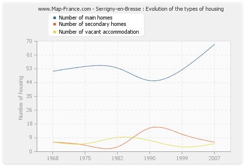 Serrigny-en-Bresse : Evolution of the types of housing