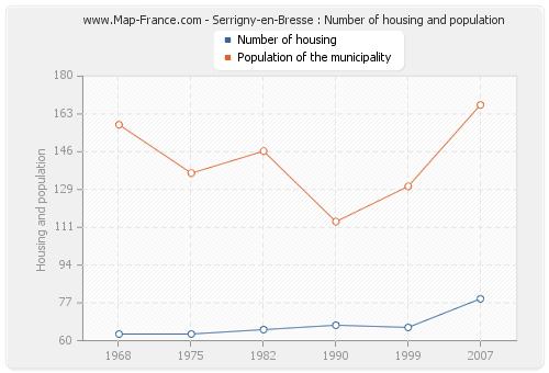 Serrigny-en-Bresse : Number of housing and population
