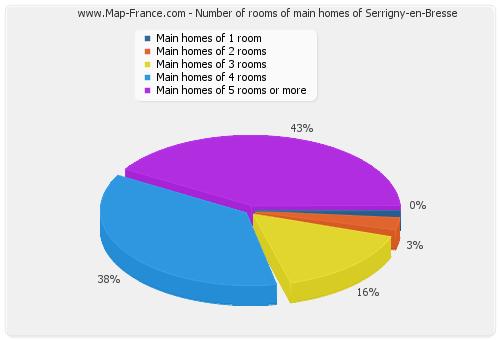 Number of rooms of main homes of Serrigny-en-Bresse