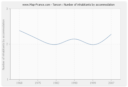 Tancon : Number of inhabitants by accommodation