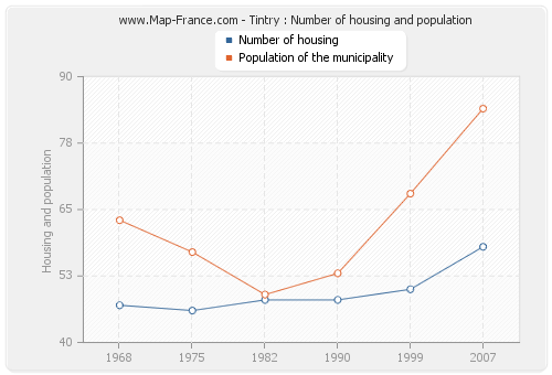 Tintry : Number of housing and population