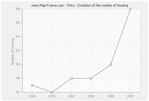 Tintry : Evolution of the number of housing