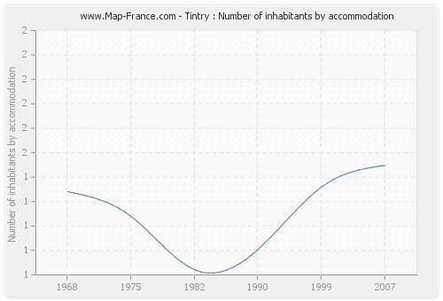Tintry : Number of inhabitants by accommodation