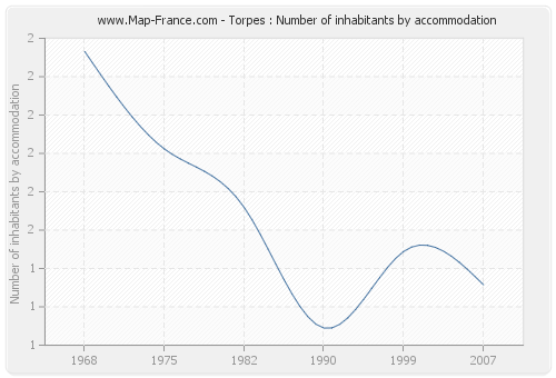 Torpes : Number of inhabitants by accommodation