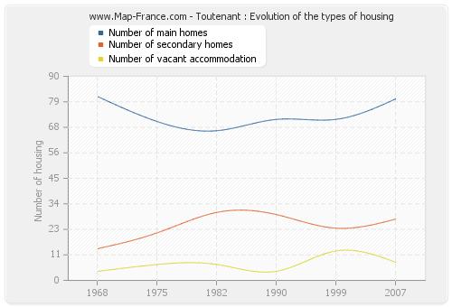 Toutenant : Evolution of the types of housing