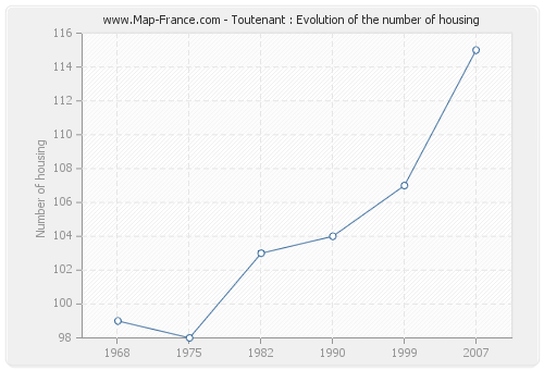 Toutenant : Evolution of the number of housing