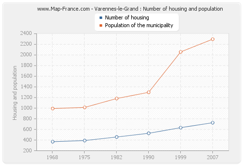 Varennes-le-Grand : Number of housing and population
