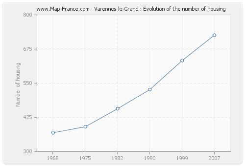 Varennes-le-Grand : Evolution of the number of housing