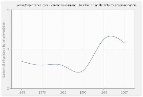 Varennes-le-Grand : Number of inhabitants by accommodation