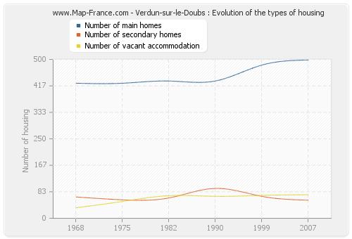 Verdun-sur-le-Doubs : Evolution of the types of housing
