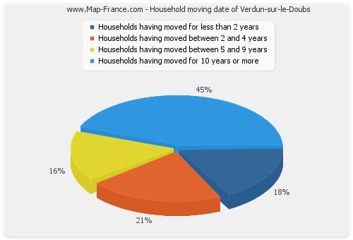 Household moving date of Verdun-sur-le-Doubs