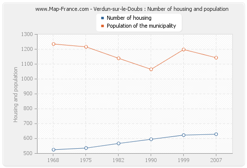 Verdun-sur-le-Doubs : Number of housing and population