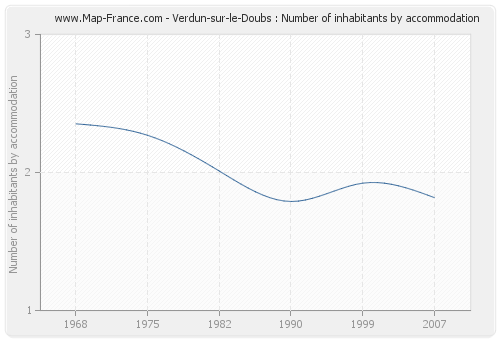 Verdun-sur-le-Doubs : Number of inhabitants by accommodation