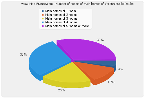 Number of rooms of main homes of Verdun-sur-le-Doubs