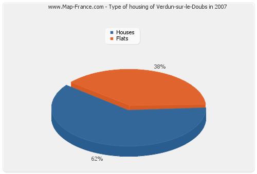 Type of housing of Verdun-sur-le-Doubs in 2007