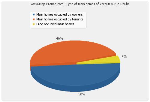 Type of main homes of Verdun-sur-le-Doubs