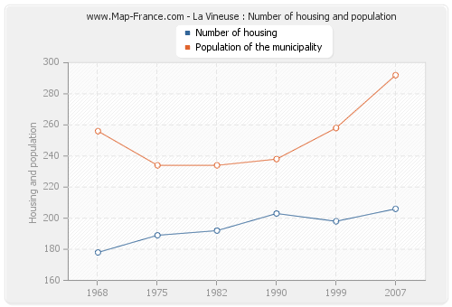 La Vineuse : Number of housing and population