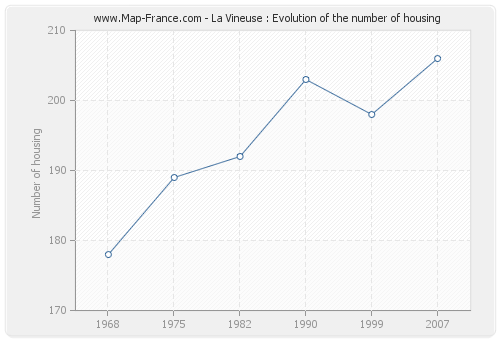 La Vineuse : Evolution of the number of housing