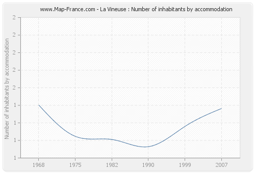 La Vineuse : Number of inhabitants by accommodation