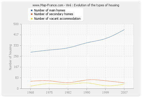 Viré : Evolution of the types of housing