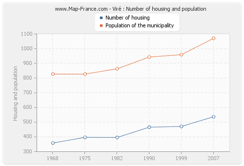Viré : Number of housing and population