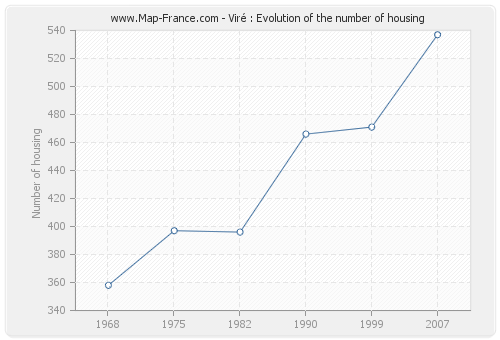 Viré : Evolution of the number of housing