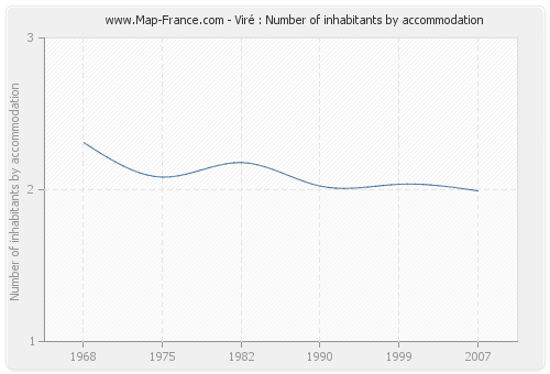 Viré : Number of inhabitants by accommodation