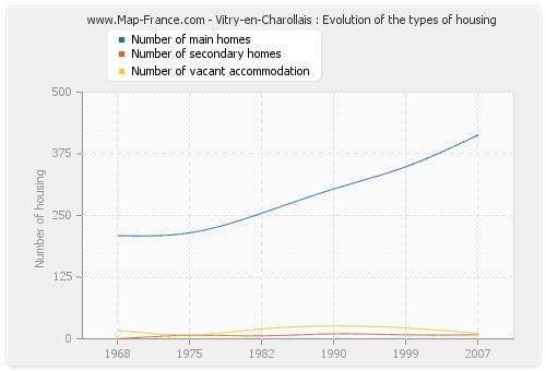 Vitry-en-Charollais : Evolution of the types of housing