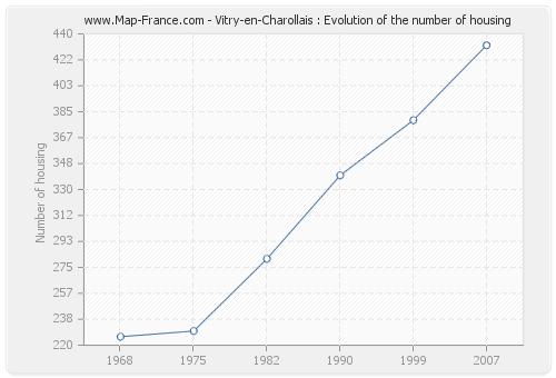 Vitry-en-Charollais : Evolution of the number of housing