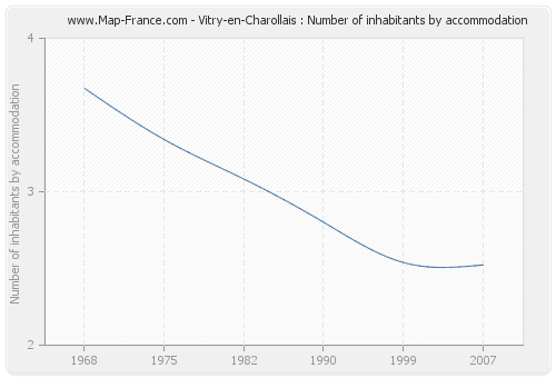 Vitry-en-Charollais : Number of inhabitants by accommodation