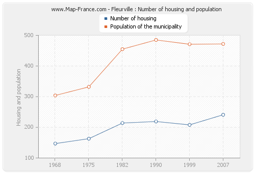 Fleurville : Number of housing and population
