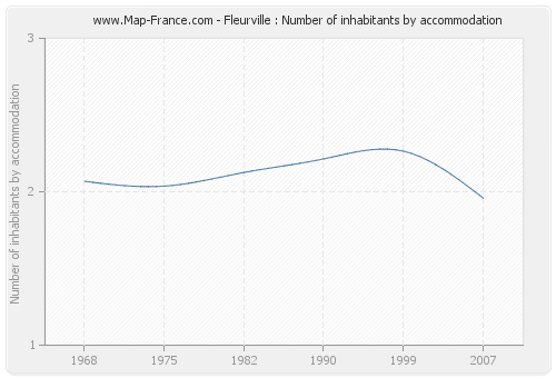 Fleurville : Number of inhabitants by accommodation