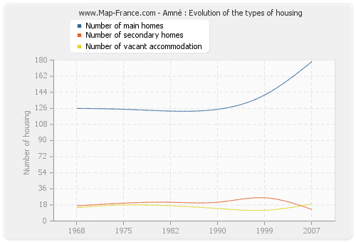 Amné : Evolution of the types of housing